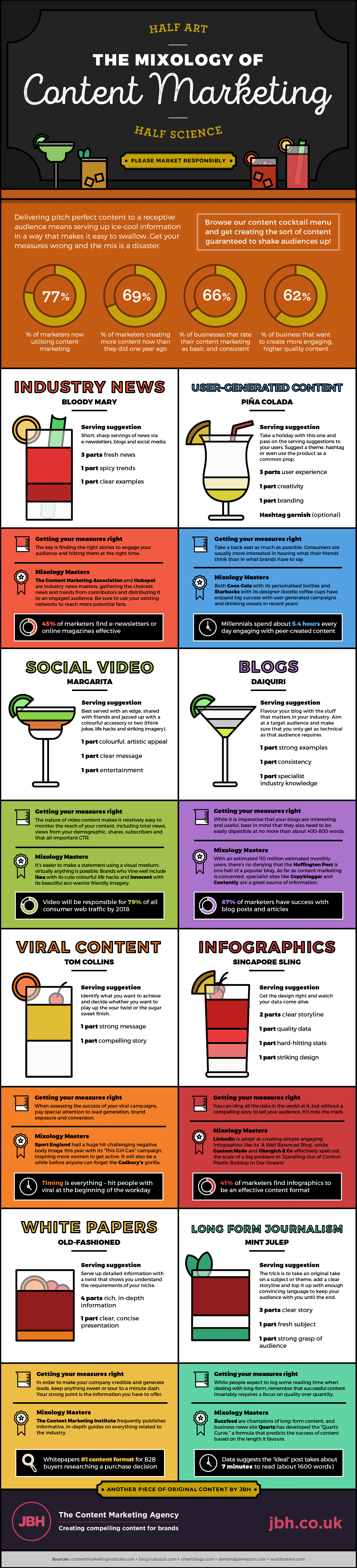 Mixology of Content Marketing Infographic