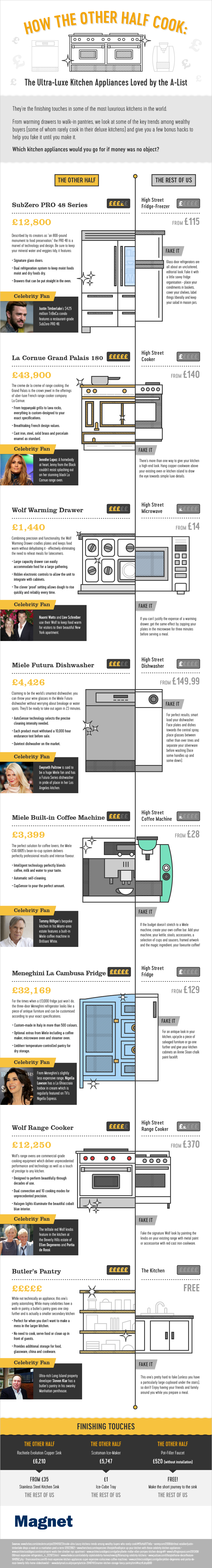 Celebrity Kitchens Infographic