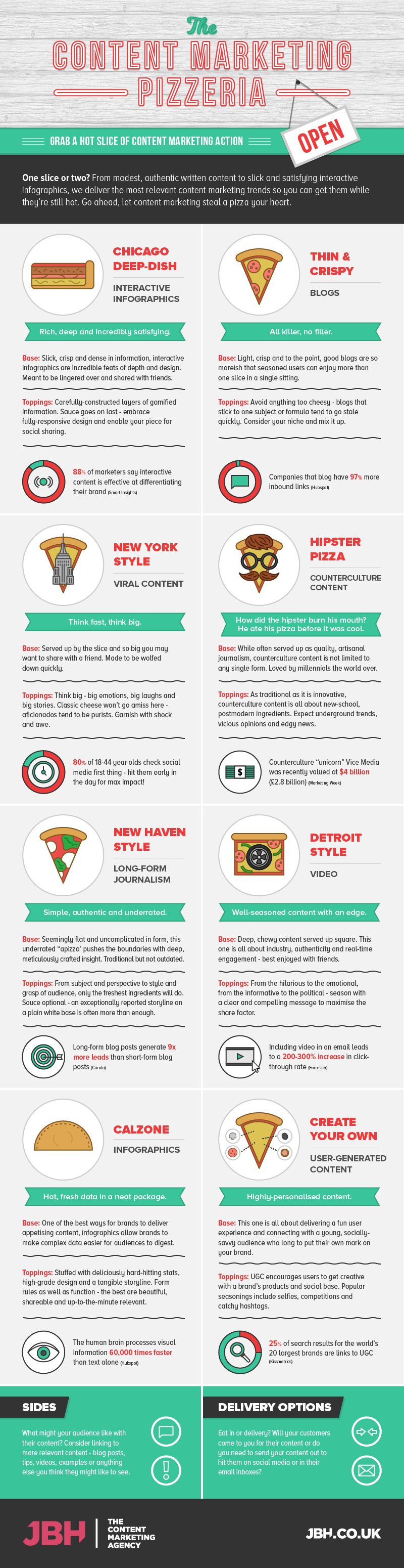 Content Marketing Explained With Pizza