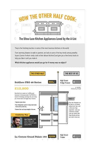 Celebrity Kitchen Infographic Design