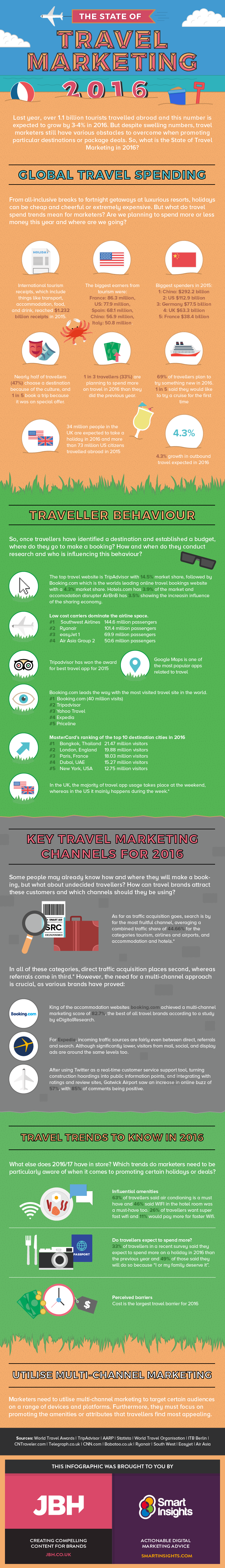 2016-travel-marketing