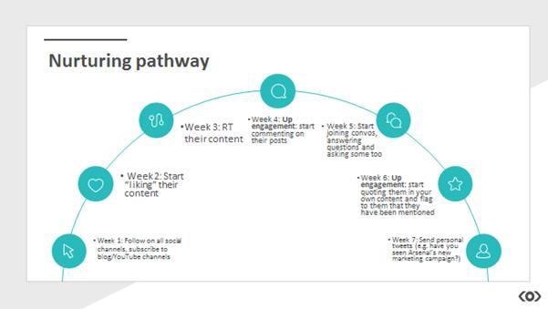 Nurturing Pathway