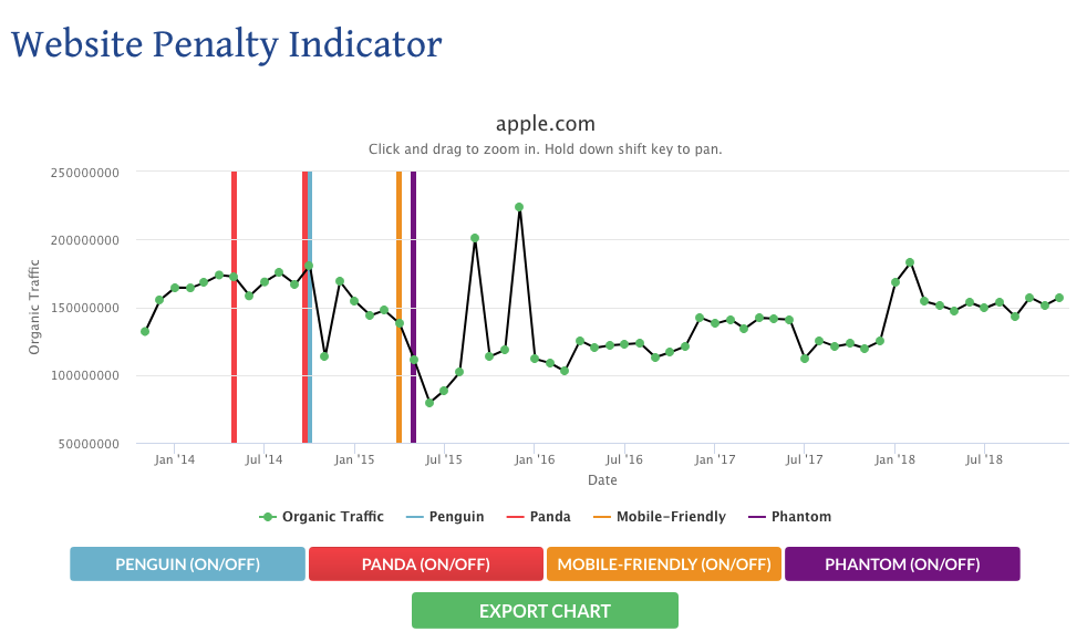 Free seo tool: Website Penalty Indicator