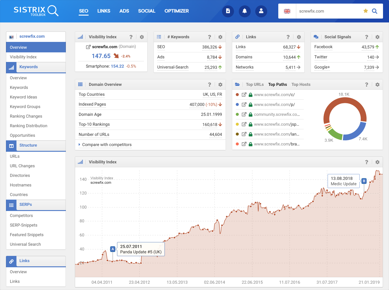 SEO tool sistrix that helps Marketers see their websites search visibility