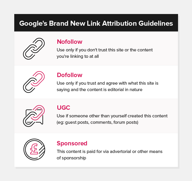 Google's Brand New Link Attribution Guidelines