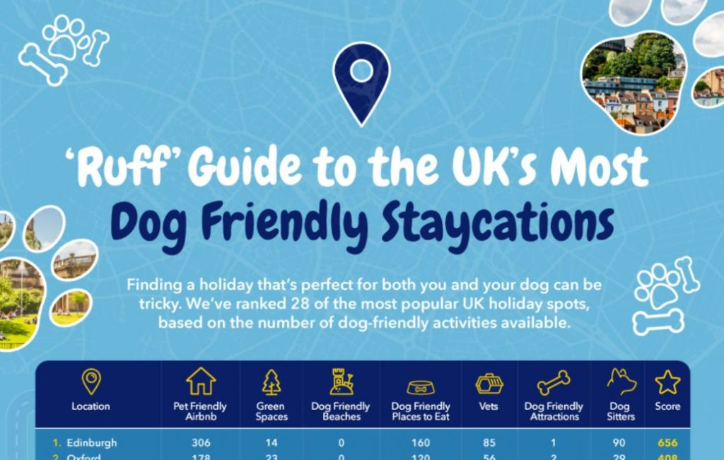 Screenshot of the infographic by tails.com: Ruff guide to the UK's most dog friendly staycations