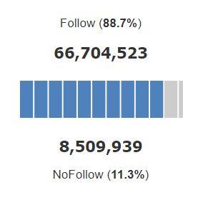 bbc.com nofollow follow ratio