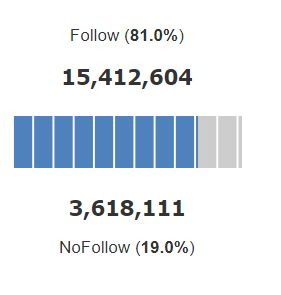 inc.com follow nofollow ratio